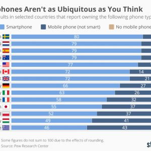 chartoftheday_9096_smartphones_aren_t_as_ubiquitous_as_you_think_n